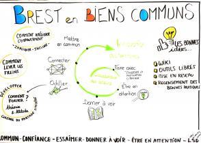 Brest en Biens Communs